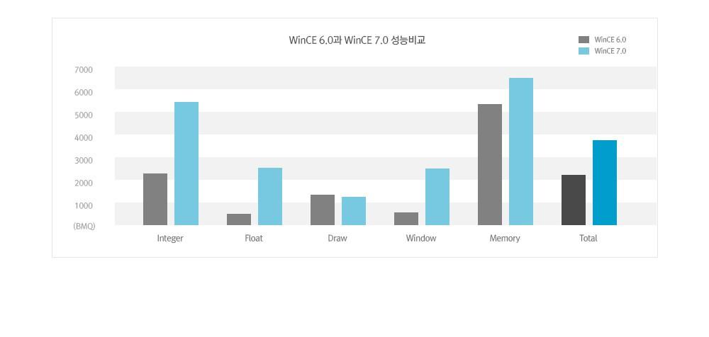 WinCE 6.0과 WinCE 7.0 성능 비교 그래프