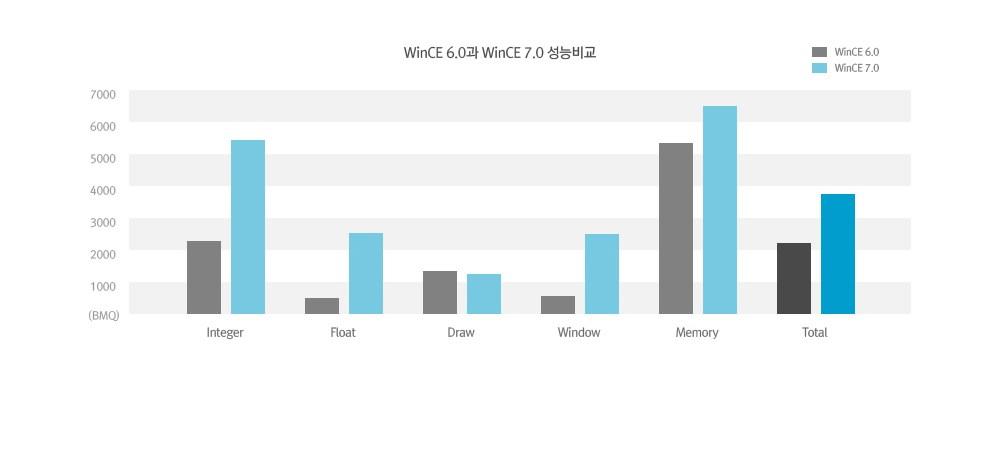 WinCE 6.0과 WinCE 7.0 성능비교